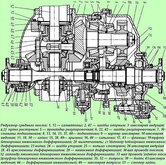 Дифференциал МАЗ - устройство, назначени и регулировка 3