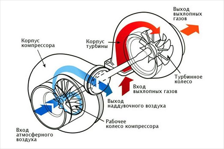 Правила эксплуатации турбокомпрессора МАЗ 2